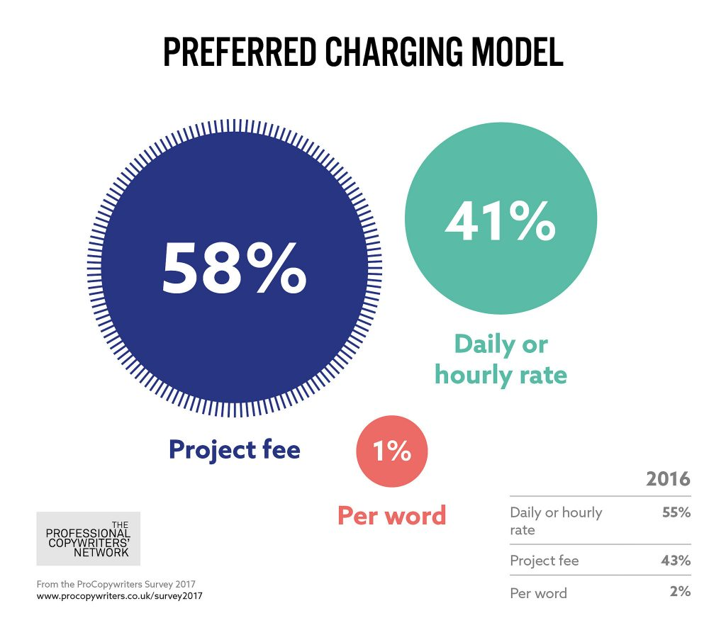PCN-survey-2017-pricing-model
